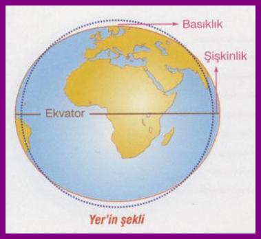 Dünyanın Geoid Şekli