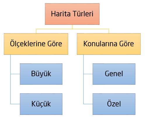 harita türleri