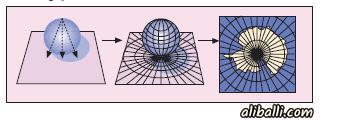 Projeksiyon Yöntemleri 5 – duzlemsel projeksiyon