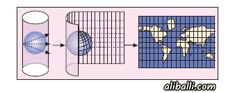 Projeksiyon Yöntemleri 1 – projeksiyon